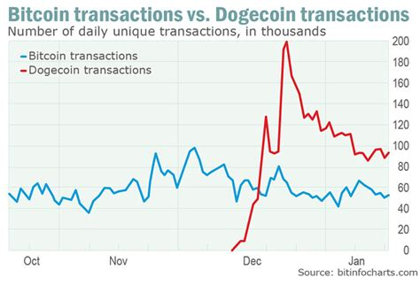 Dogecoin transactions are outpacing those in bitcoin; here