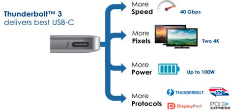 Intel adopts USB-C connector for its Thunderbolt 3 cable
