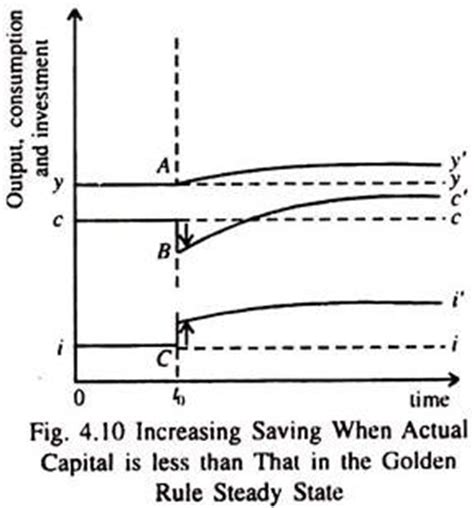 Golden Rule of Capital Accumulation   Economic Growth
