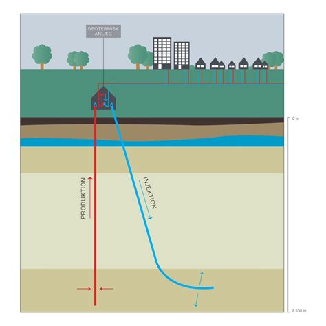 Denmark: Geothermal Heat Could Provide all District