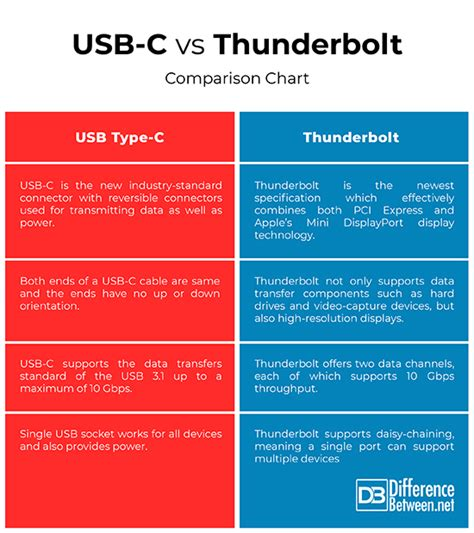 Difference Between USB-C and Thunderbolt   Difference Between