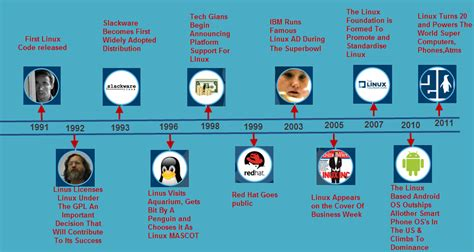 Know all about Linux Operating System with Applications